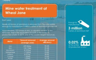Mine water treatment at Wheal Jane